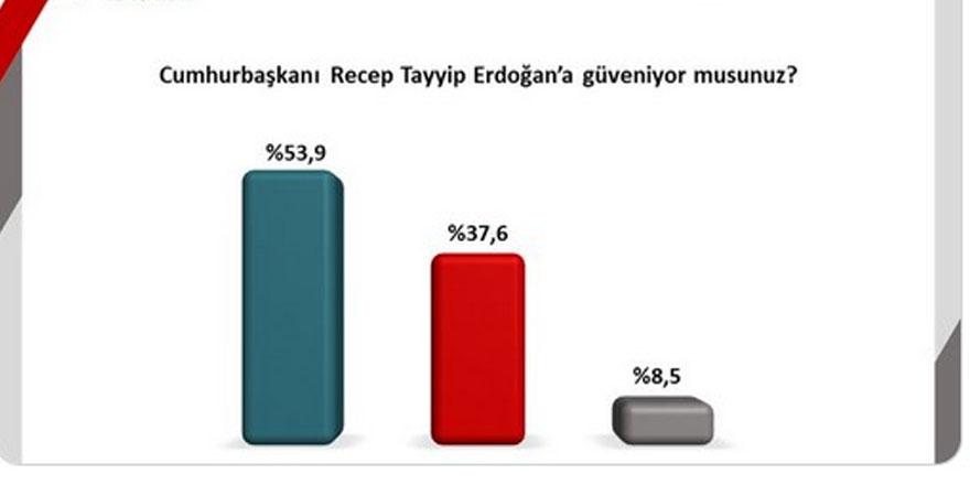 Cumhur İttifakı'nın anket şirketi AKP'nin ve MHP'nin oy oranını açıkladı